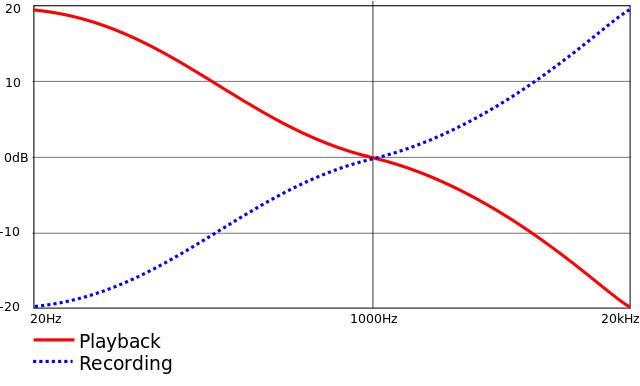 640px-riaa-eq-curve_rec_play